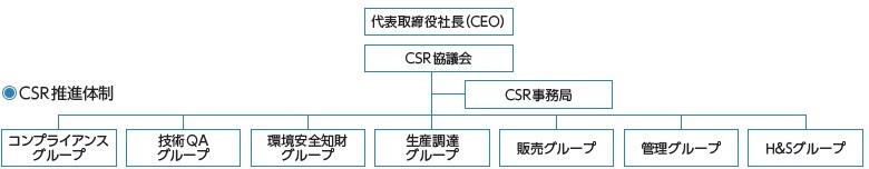 csr2015-2
